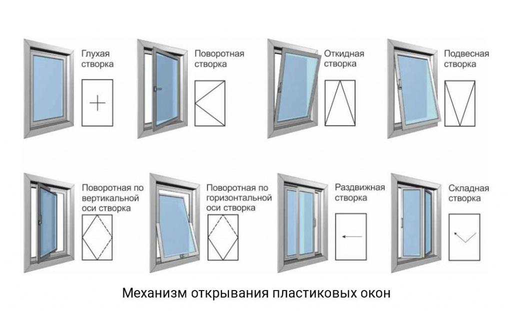 механизм открывания пластиковых окон